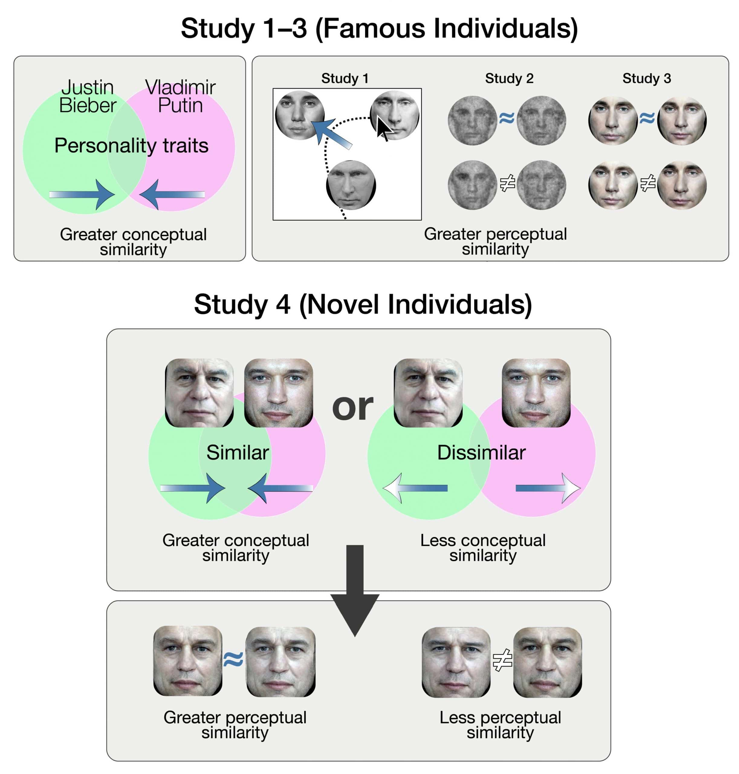 People look alike if we think they have similar personalities, new study finds
